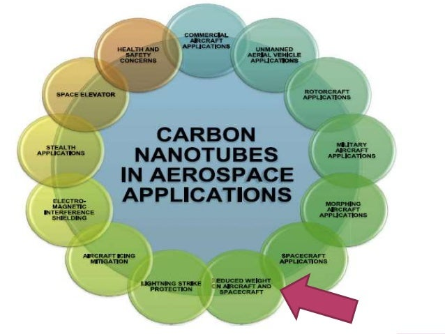Carbon Nanotubes For Aerospace Applications
