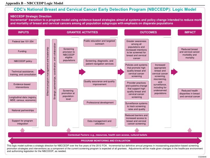 Appendix B – NBCCEDP Logic Model      CDC's National Breast and Cervical Cancer Early Detection Program (NBCCEDP): Logic M...