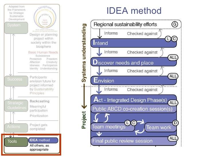 IDEA method