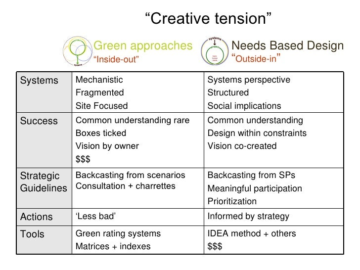 """"""" Creative tension"""" Green approaches Needs Based Design """" Outside-in """" """" Inside-out"""" IDEA method   + others $$$ Green rati..."""