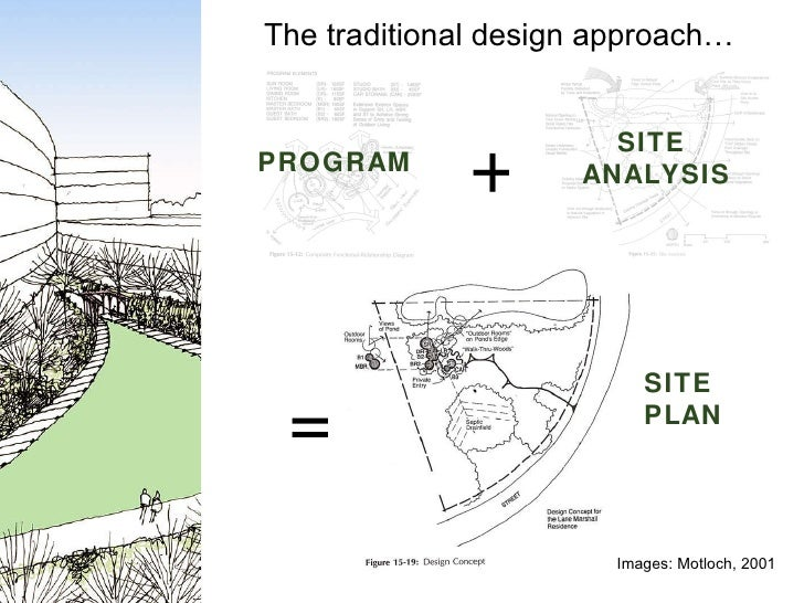 The traditional design approach… + Images: Motloch, 2001 SITE  ANALYSIS PROGRAM = SITE  PLAN