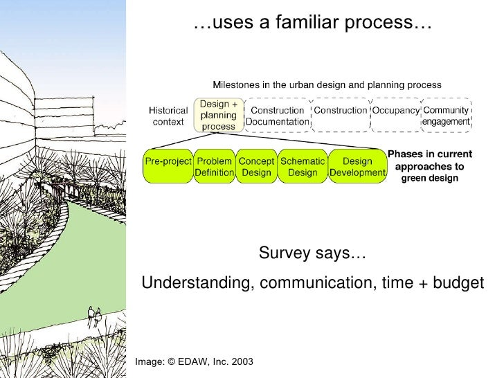 … uses a familiar process… Image: © EDAW, Inc. 2003 Survey says… Understanding, communication, time + budget