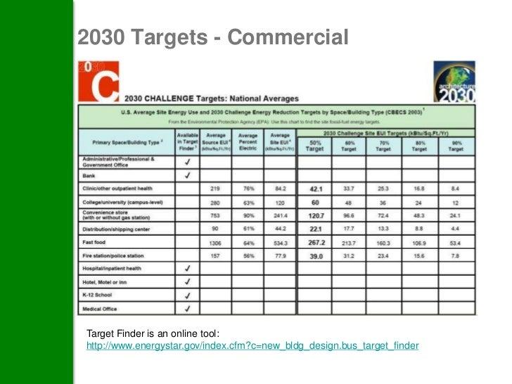 2030 Targets - CommercialTarget Finder is an online tool:http://www.energystar.gov/index.cfm?c=new_bldg_design.bus_target_...