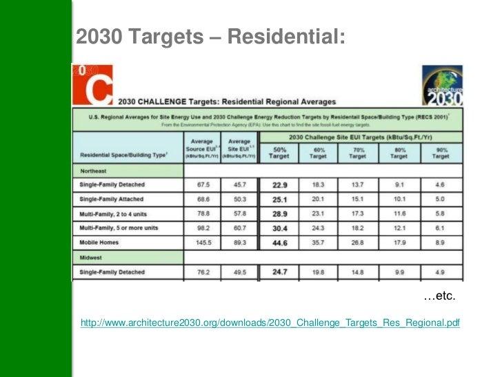 2030 Targets – Residential:                                                                         …etc.http://www.archit...