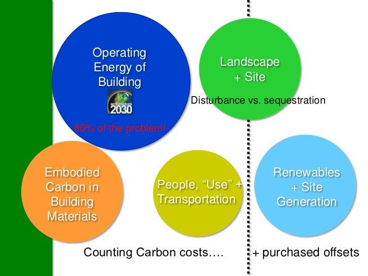 Operating       Energy of                Landscape        Building                  + Site                          Distur...