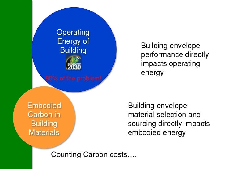 Operating       Energy of                                Building envelope        Building                                ...