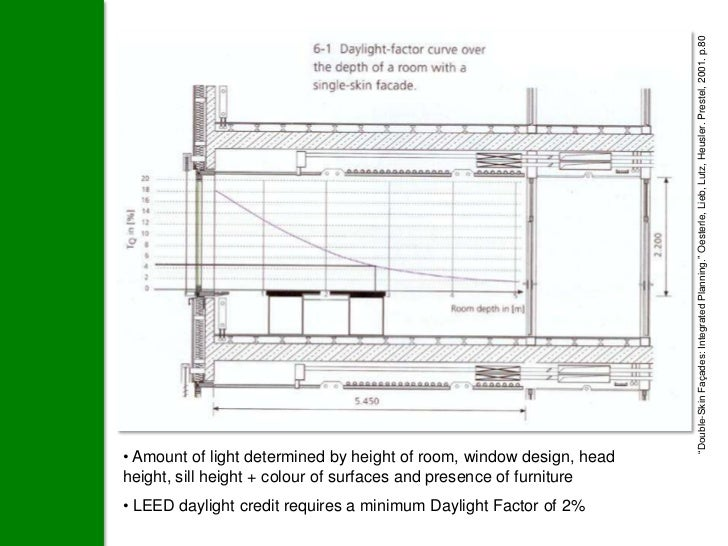 Highly differentiated amount of glazing on façades. Definiteacknowledgment of solar orientation in the design.