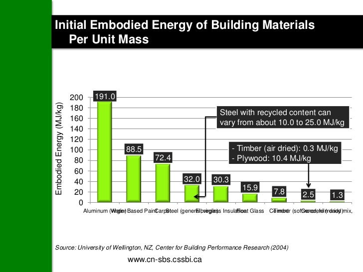 Initial Embodied Energy of Building Materials   Per Unit Mass                          200   191.0Embodied Energy (MJ/kg) ...