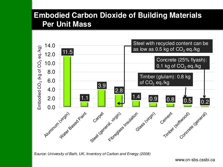 Embodied Carbon Dioxide of Building Materials  Per Unit Mass                                                              ...