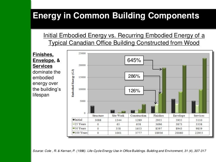 Energy in Common Building Components       Initial Embodied Energy vs. Recurring Embodied Energy of a         Typical Cana...