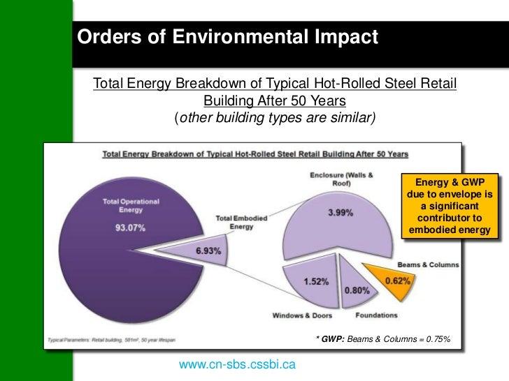 ENERGY ofSE IN BUILDINGS ImpactOrders U Environmental Total Energy Breakdown of Typical Hot-Rolled Steel Retail           ...