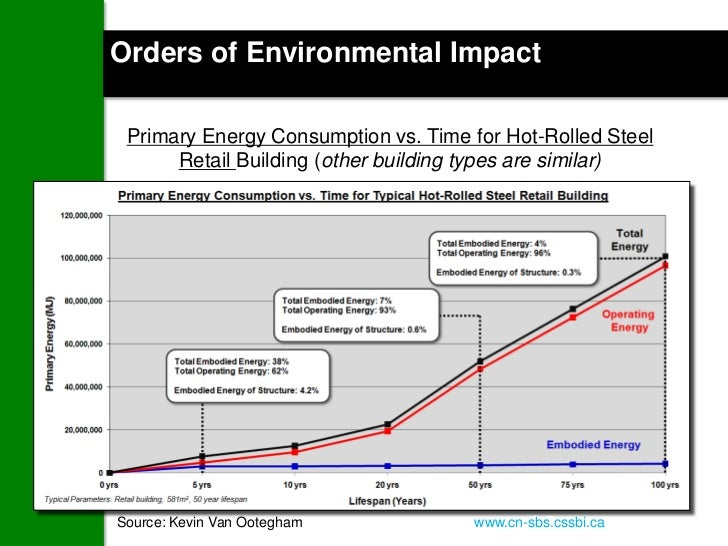 ENERGY ofSE IN BUILDINGS ImpactOrders U Environmental Primary Energy Consumption vs. Time for Hot-Rolled Steel      Retail...