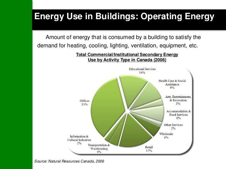 Energy Use in Buildings: Operating Energy   Amount of energy that is consumed by a building to satisfy the demand for heat...
