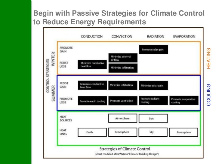Begin with Passive Strategies for Climate Controlto Reduce Energy Requirements                                            ...
