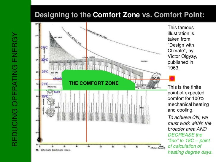 Designing to the Comfort Zone vs. Comfort Point:                                                                 This famo...