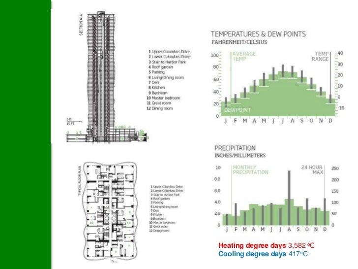 Heating degree days 3,582 oCCooling degree days 417oC