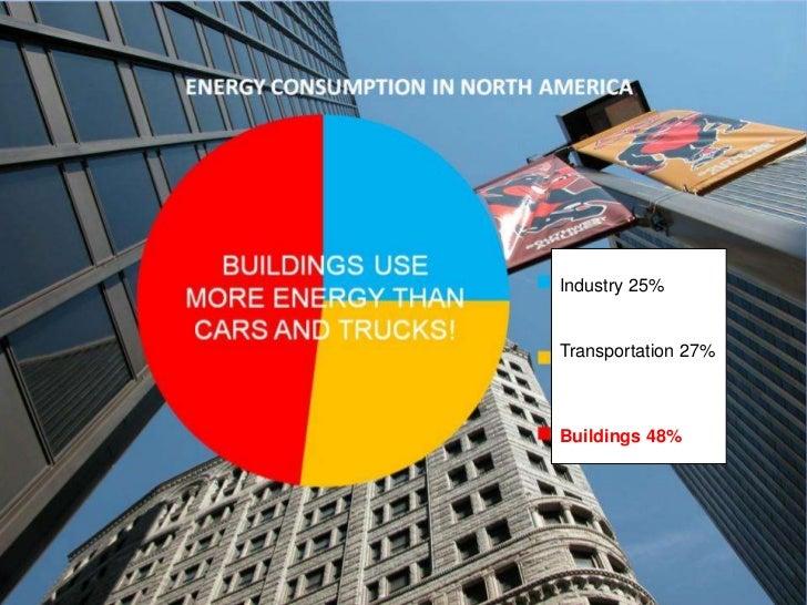 Industry 25%Transportation 27%Buildings 48%