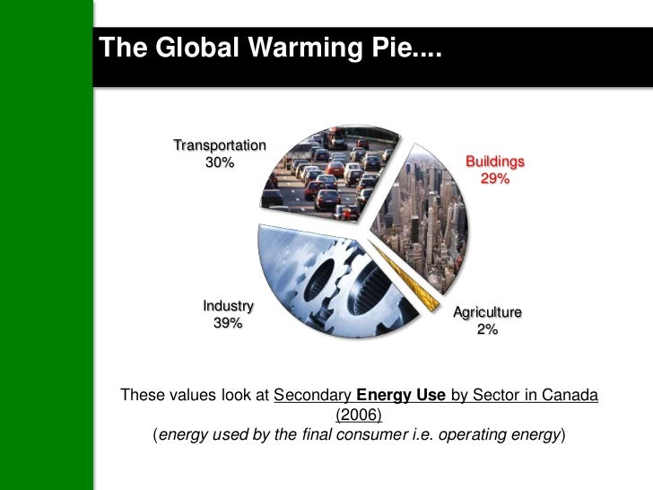 The Global Warming Pie....       Transportation           30%                               Buildings                     ...
