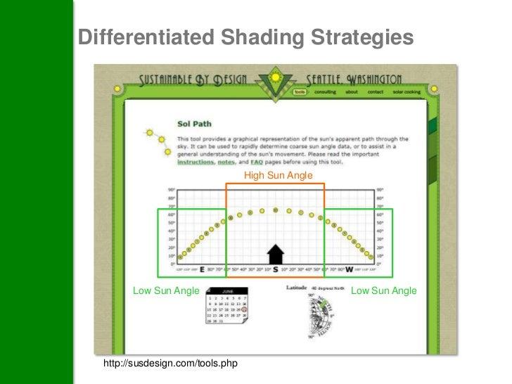 Passive Lighting Strategies:Glare, color, reflectivity and materials- incorporate lightdynamics- avoid glare- understand t...
