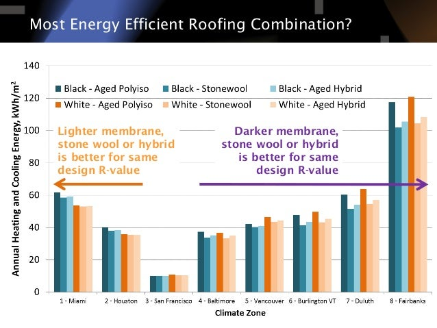 Nbec 2014 conventional roofs measuring impacts of for Energy efficient roofing