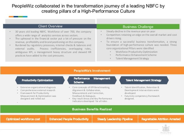 PeopleWiz collaborated in the transformation journey of a leading NBFC by creating pillars of a High-Performance Culture O...