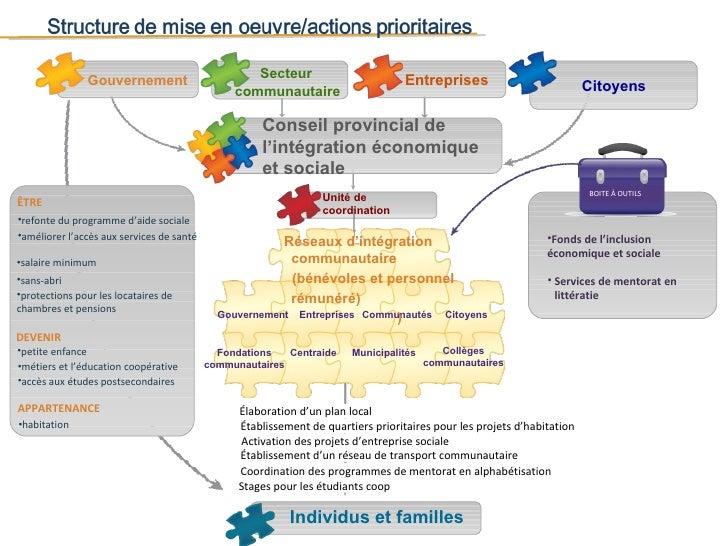 Gouvernement Secteur communautaire Entreprises Citoyens <ul><li>Services de mentorat en littératie </li></ul>Réseaux d'int...