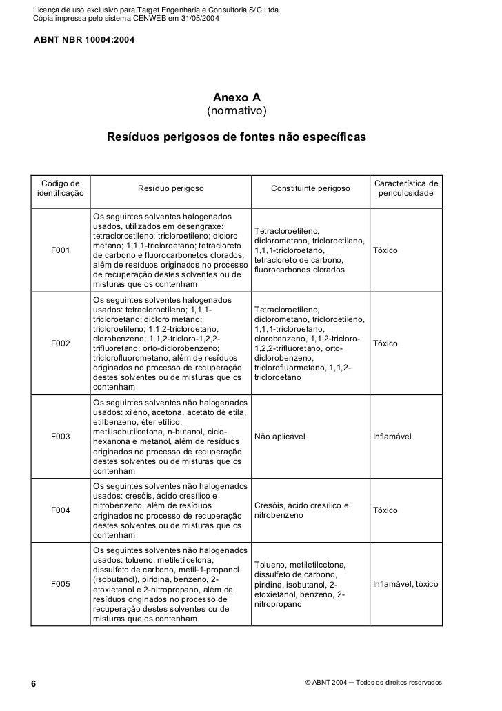 NBR 10004 PDF BAIXAR
