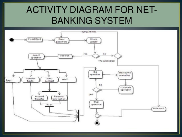 flowchart e banking Sample flowcharts drawn with the rfflow flow chart software you can download and modify these flow charts for your own use.