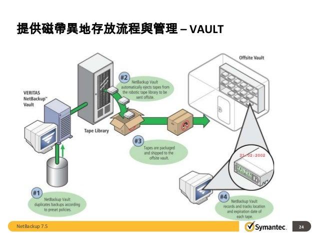 賽門鐵克netbackup . 完整簡報, wiring diagram