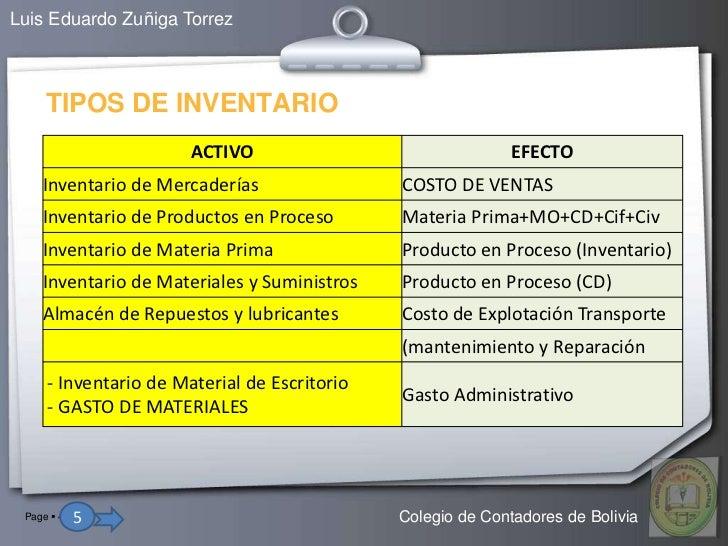 Luis Eduardo Zuñiga Torrez     TIPOS DE INVENTARIO                       ACTIVO                               EFECTO    In...