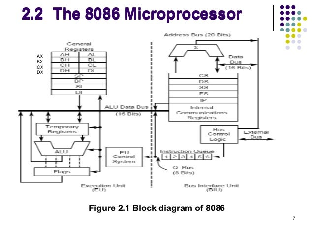 Block diagram of microprocessor 8086 for Architecture 8085 microprocessor