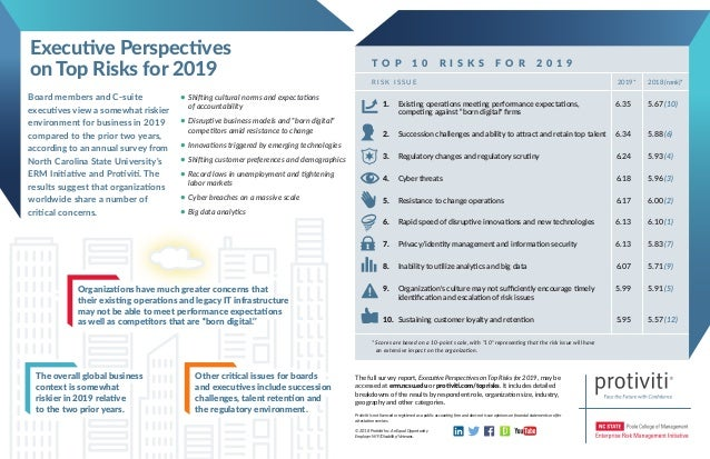 The full survey report, Executive Perspectives on Top Risks for 2019, may be accessed at erm.ncsu.edu or protiviti.com/top...