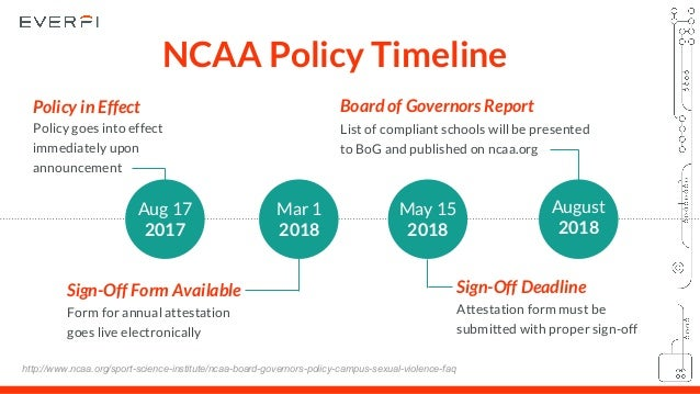 Ncaa title ix definition of sexual harassment