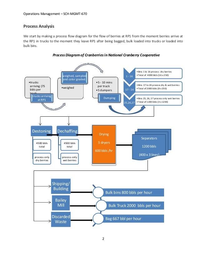 ncc case studyProcess Flow Diagram National Cranberry Cooperative #7