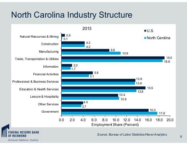 North Carolina Industry Structure 6 0.6 4.3 8.8 19.0 2.0 5.8 13.6 15.5 10.4 4.0 16.0 0.1 4.3 10.9 18.6 1.7 5.1 13.6 13.8 1...
