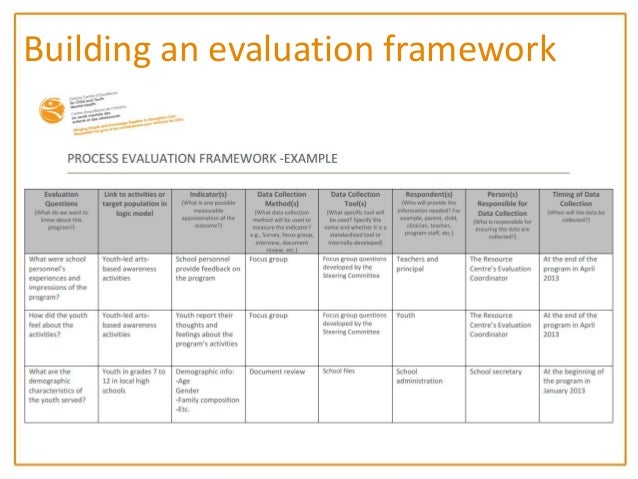 Nccmt Spotlight Webinar Program Evaluation Toolkit