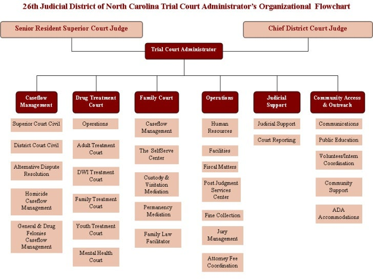 Nc Courtroom Diagram Diy Enthusiasts Wiring Diagrams