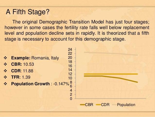 Demographic transition and challenge Bangladesh is facing