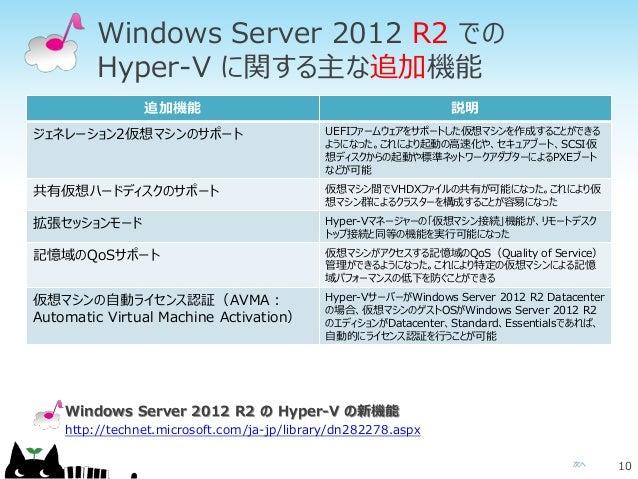 次へ Windows Server 2012 R2 での Hyper-V に関する主な追加機能 10 追加機能 説明 ジェネレーション2仮想マシンのサポート UEFIファームウェアをサポートした仮想マシンを作成することができる ようになった。こ...