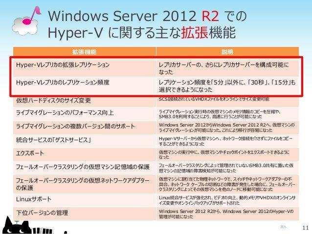 次へ Windows Server 2012 R2 での Hyper-V に関する主な拡張機能 11 拡張機能 説明 Hyper-Vレプリカの拡張レプリケーション レプリカサーバーの、さらにレプリカサーバーを構成可能に なった Hyper-Vレ...