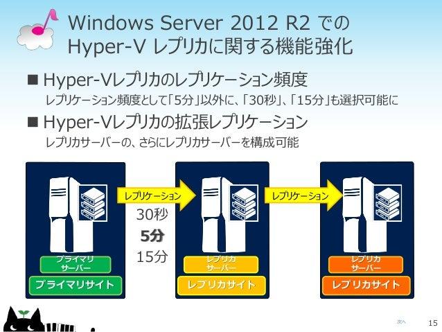 レプリカサイト レプリカ サーバー レプリカサイト レプリカ サーバー プライマリサイト プライマリ サーバー 次へ Windows Server 2012 R2 での Hyper-V レプリカに関する機能強化  Hyper-Vレプリカのレプ...