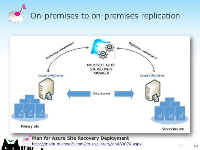 次へ On-premises to on-premises replication 43 Plan for Azure Site Recovery Deployment http://msdn.microsoft.com/en-us/libra...