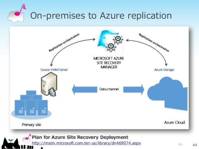次へ On-premises to Azure replication 44 Plan for Azure Site Recovery Deployment http://msdn.microsoft.com/en-us/library/dn4...