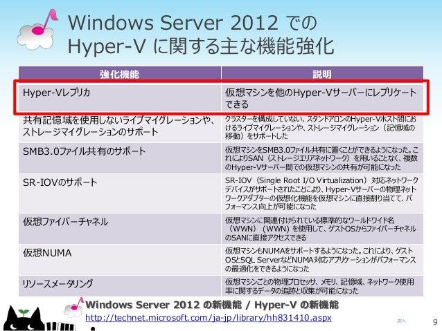 次へ Windows Server 2012 での Hyper-V に関する主な機能強化 9 強化機能 説明 Hyper-Vレプリカ 仮想マシンを他のHyper-Vサーバーにレプリケート できる 共有記憶域を使用しないライブマイグレーションや、...