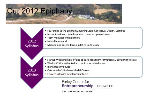 Our 2012 Epiphany… 2012 Syllabus • Four Steps to the Epiphany, RunningLean, Contextual Design, Lectures • Instructor-drive...