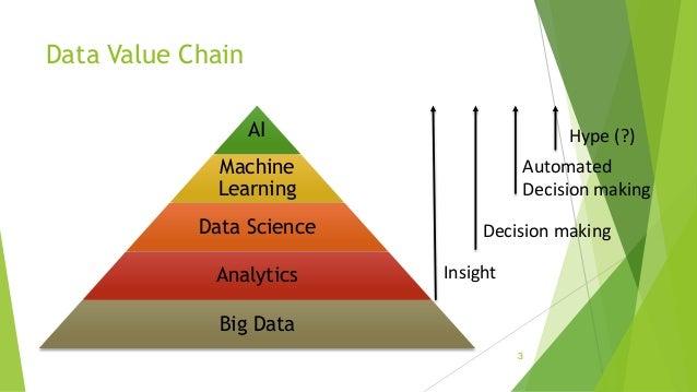 The Evolution of Data Architecture Slide 3