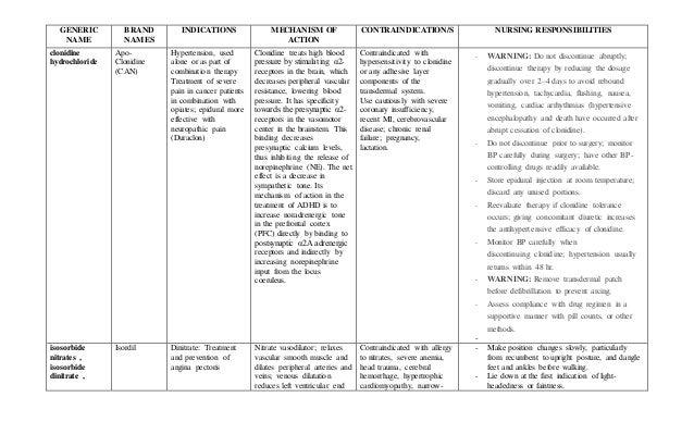 clonidine hydrochloride Nursing Considerations ...