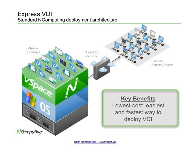 n computing virtualization Ncomputing's patented and award winning vspace server combined with ncomputing zero clients change the economics of desktop virtualization vspace server supports up to 100 user sessions per instance, offering each user their own rich pc experience.
