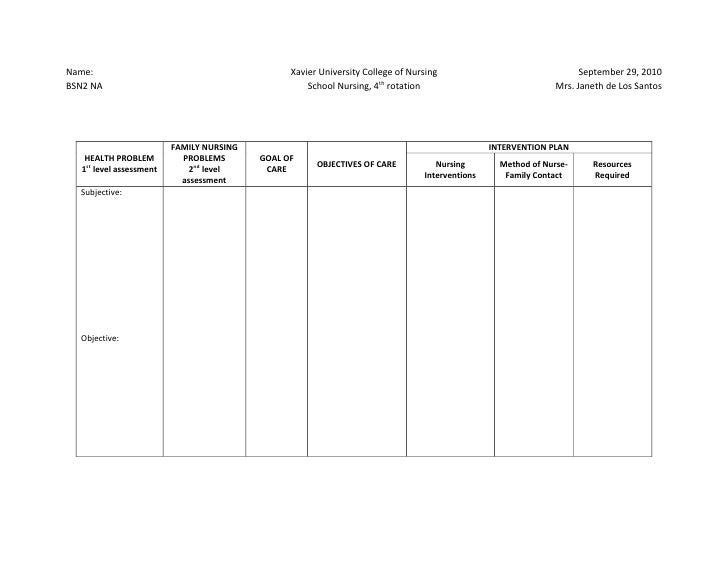 Ncp format for Nursing care plan template word