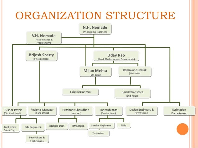 31 awesome back office organizational structure - Front office organizational structure ...